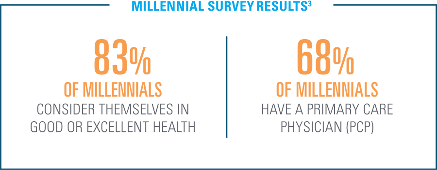 Millennial Survey Results