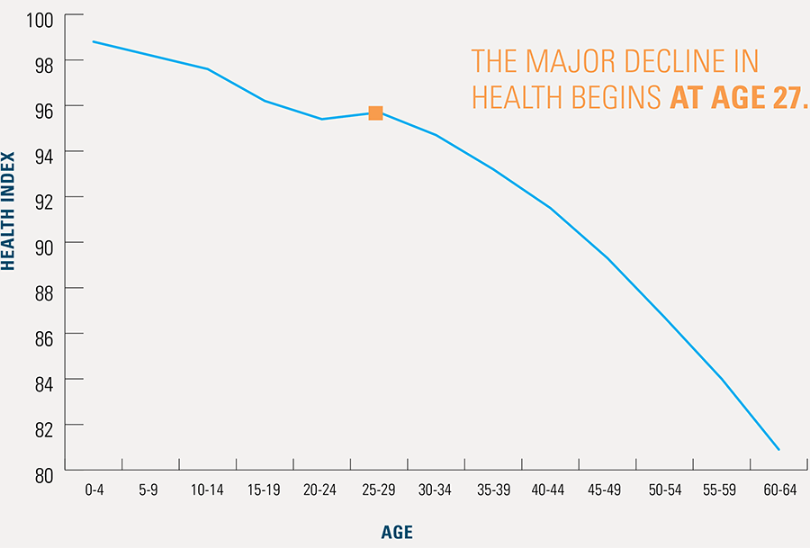 Exhibit 1: BCBS Health Index by Age (2017)