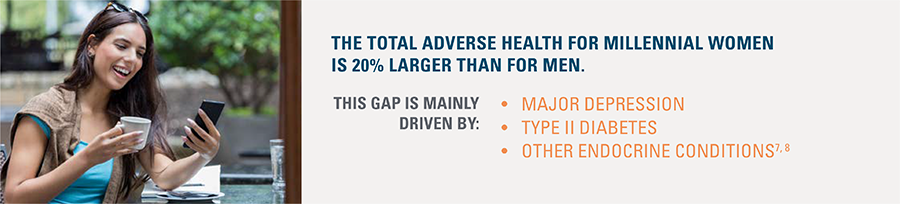 The total adverse health for millennial women is 20% larger than for men