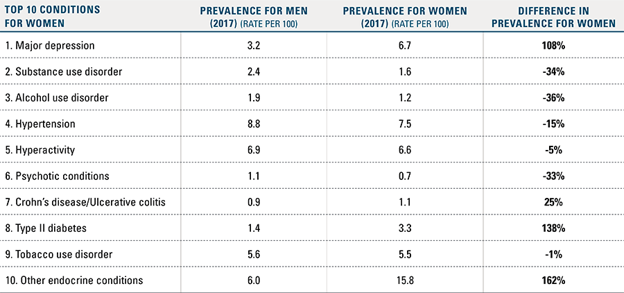Prevalence Rates of Top 10 Conditions Between Men and Women