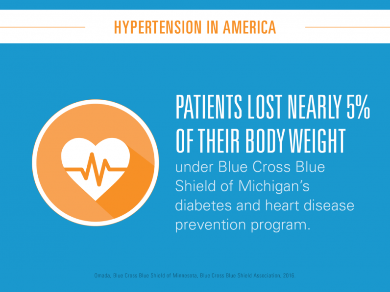 Patients lost nearly 5% of thier body weight under Blue Cross Blue Shield of Michigan's diabetes and heart disease prevention program.