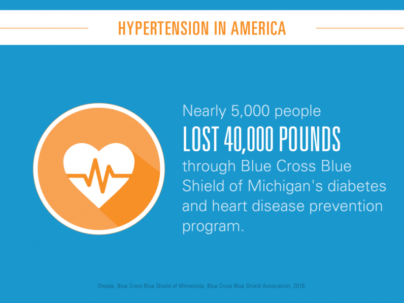 Nearly 5,000 people lost 40,000 pounds through Blue Cross Blue Shield of Michigan's diabetes and heart disease prevention program.