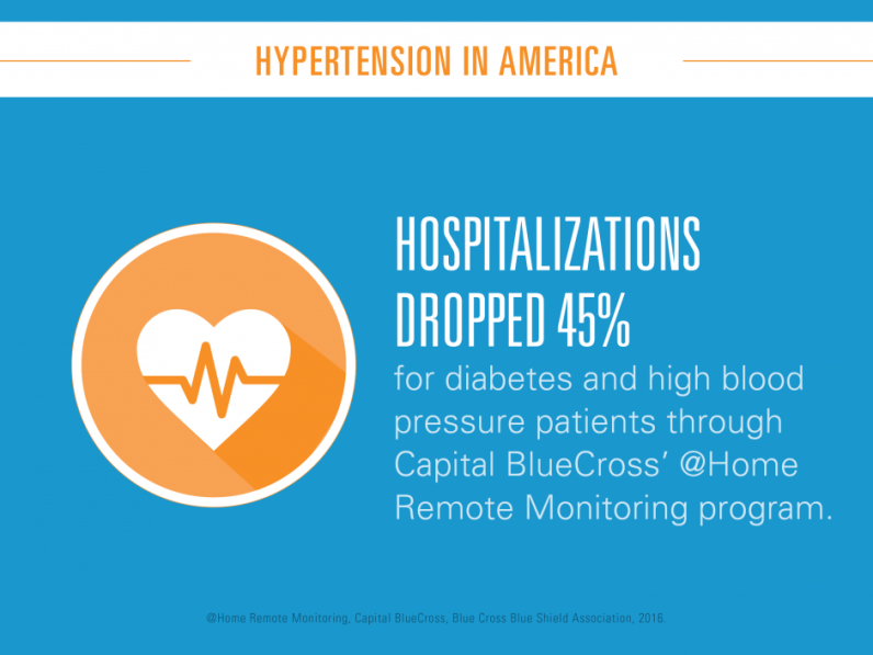 Hospitalizations dropped 45% for diabetes and high blood pressure patients through Capital BlueCross' @Home Remote Monitoring program.