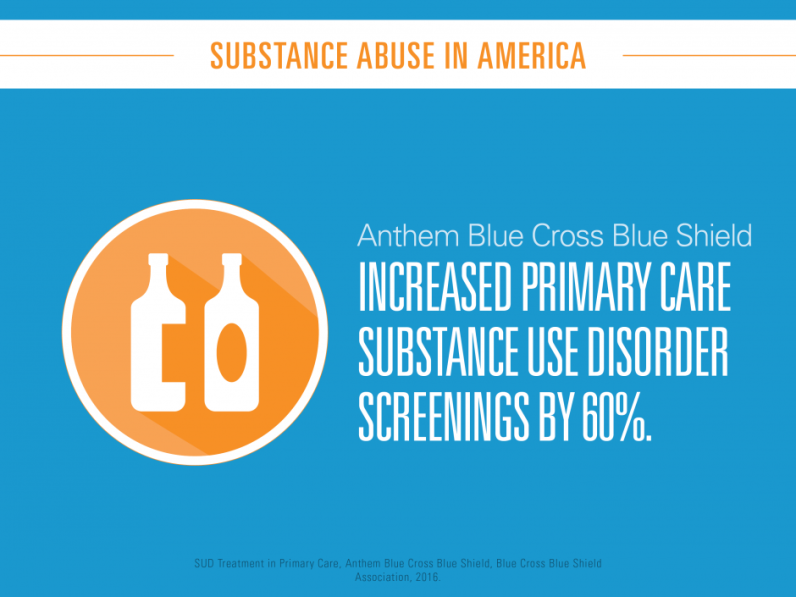 Anthem Blue Cross Blue Shield increased primary care substance use disorder screenings by 60%.