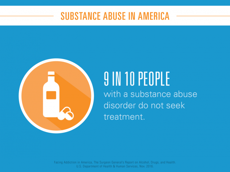9 in 10 people with a substance use disorder do not seek treatment.