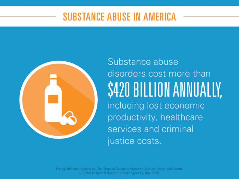 Substance abuse disorders cost more than $420 billion annually, including lost economic productivity, healthcare services, and criminal justice costs.