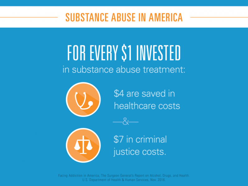 For every $1 invested in substance abuse treatment $4 are saved in healthcare costs and $7 in criminal justice costs.