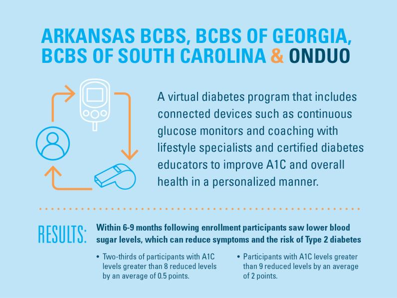 Arkansas BCBS, BCBS of Georgia, BCBS of South Carolina & Onduo: A virtual diabetes program that includes connected devices such as continuous glucose monitors and coaching with lifestyle specialists and certified diabetes educators to improve A1C and overall health in a personalized manner. Results: Within 6-9 months following enrollment, participants saw lower blood sugar levels, which can reduce symptoms and the risk of Type 2 diabetes. Two-thirds of participants with A1C levels greater than 8 reduced lev