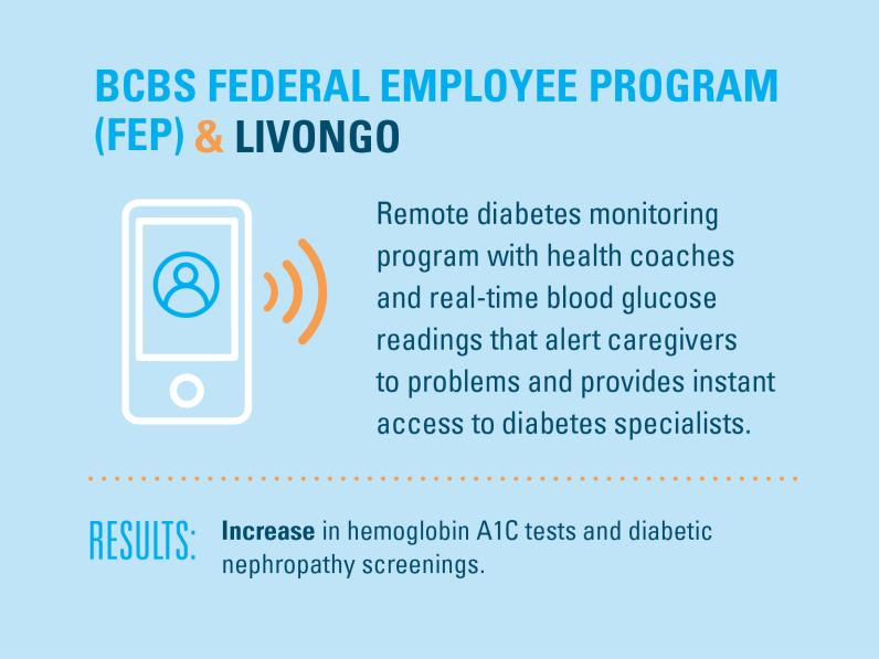 BCBS Federal Employee Program & Livongo: Remote diabetes monitoring program with health coaches and real-time blood glucose readings that alert caregivers to problems and provides instant access to diabetes specialists. Results: Increase in hemoglobin A1C test and diabetic nephropathy screenings.