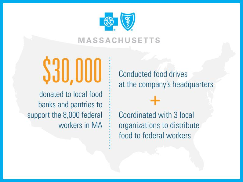 BlueCross BlueShield Massachusetts: $30,000 donated to local food banks and pantries to support the 8,000 federal workers in Massachusetts. Conducted food drives at the company's headquarters and coordinated with 3 local organizations to distribute food to federal workers.