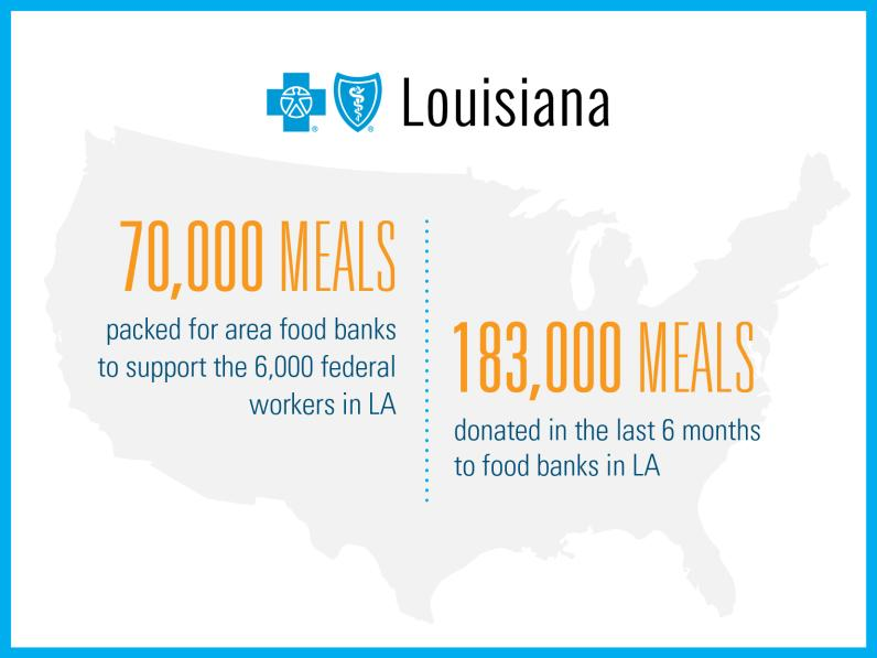 BlueCross BlueShield Louisiana: 70,000 meals packed for area food banks to support the 6,000 federal workers in Louisiana. 183,000 meals donated in the last 6 months to state food banks.