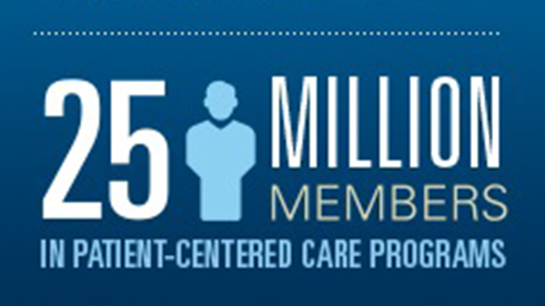 25 million members in Patient Centered Care programs