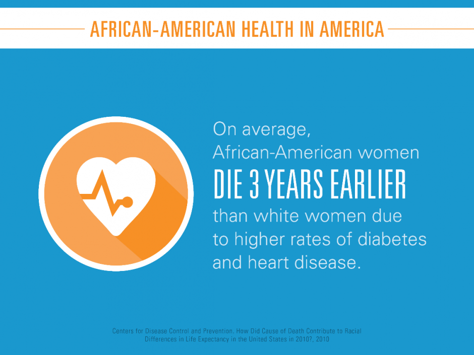 Signs of progress in improving African-Americans' health | Blue Cross Blue Shield