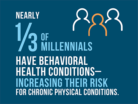 Nearly 1/3 of millennials have behavioral health conditions—increasing their risk for chronic physical conditions