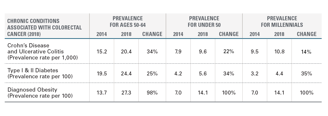 FIGURE A: PREVALENCE RATES OF CHRONIC CONDITIONS ASSOCIATED WITH COLORECTAL CANCER BY AGE, 2018