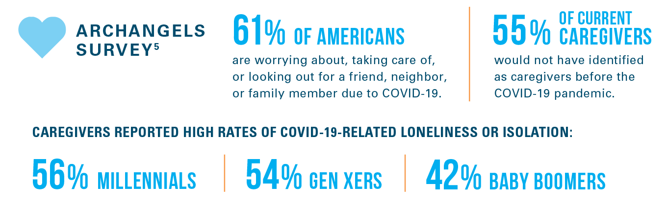 CAREGIVERS REPORTED HIGH RATES OF COVID-19-RELATED LONELINESS OR ISOLATION