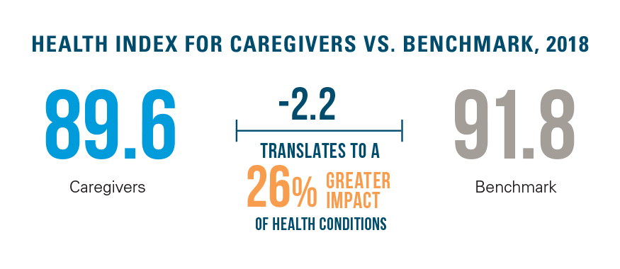 Caregivers vs Benchmark