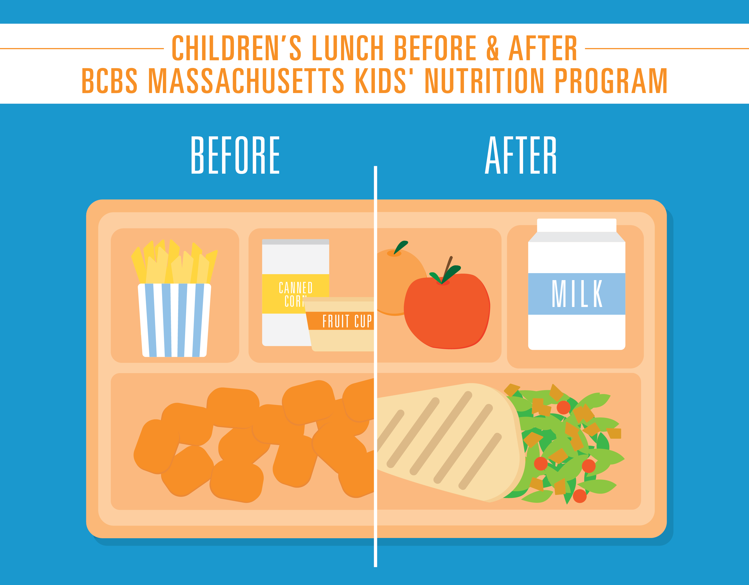 Children's Lunch Before and After