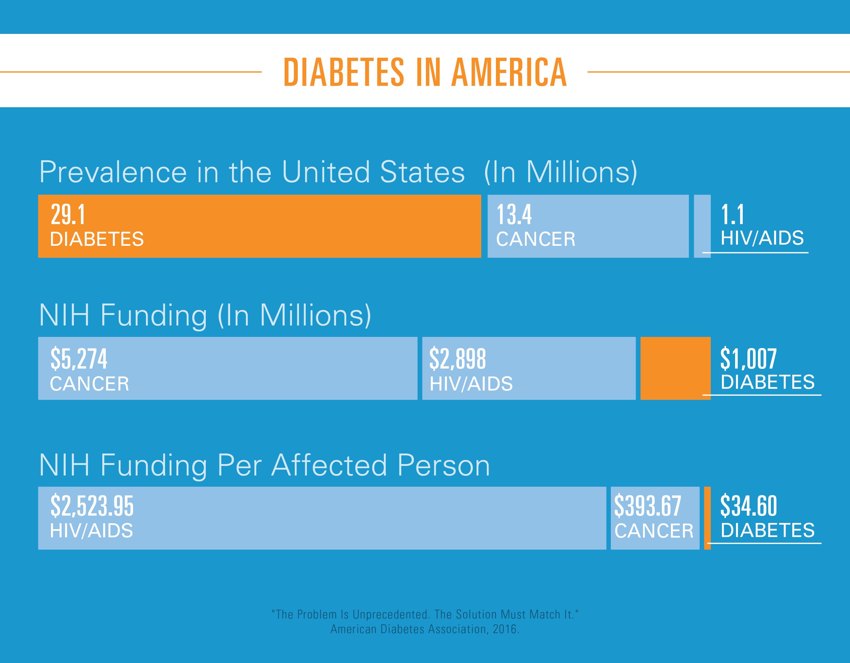 american diabetes association essay