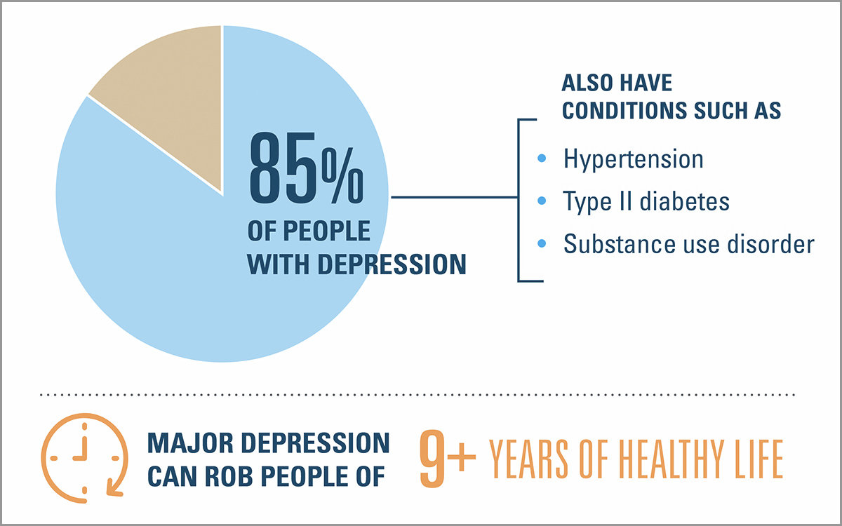 85% of people with depression also have conditions such as hypertension, type 2 diabetes, or substance use disorder