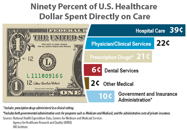 Ninty percent of US healthcare dollar spent directly on care