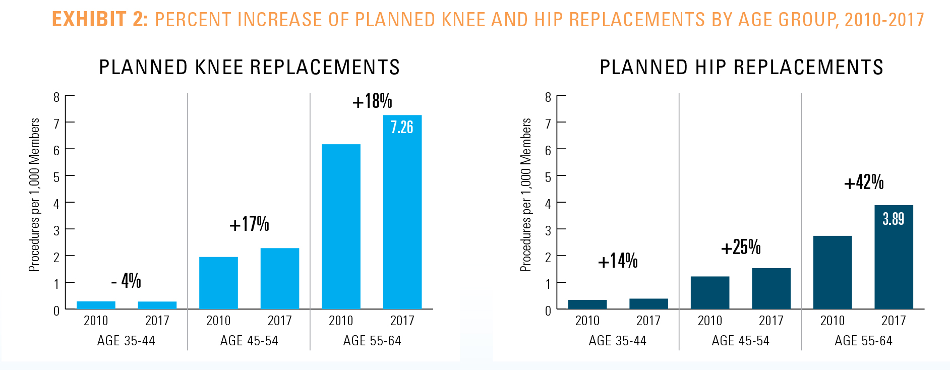EXHIBIT 2: PERCENT INCREASE OF PLANNED KNEE AND HIP REPLACEMENTS BY AGE GROUP, 2010-2017