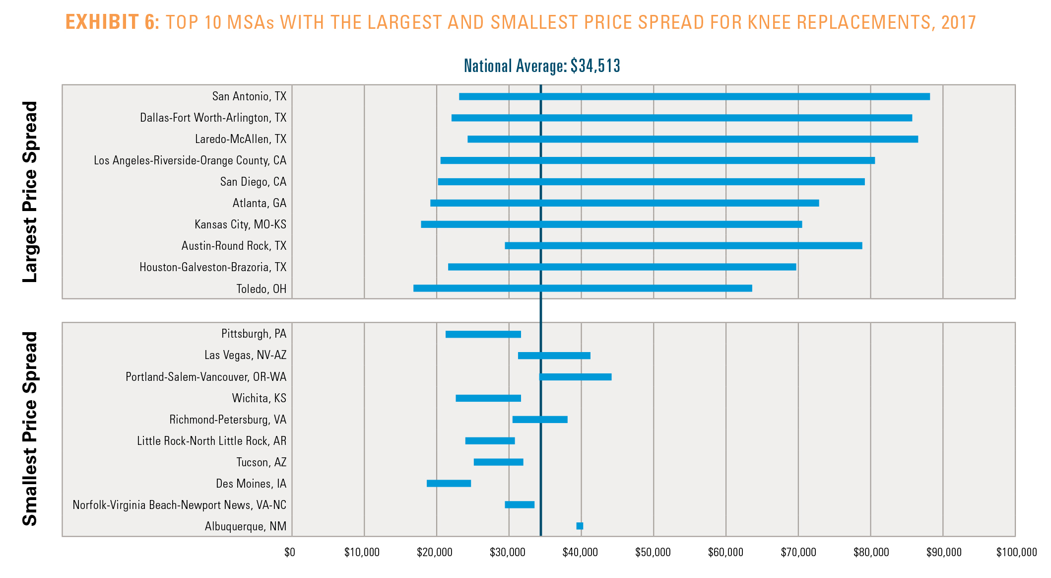 EXHIBIT 6: TOP 10 MSAs WITH THE LARGEST AND SMALLEST PRICE SPREAD FOR KNEE REPLACEMENTS, 2017