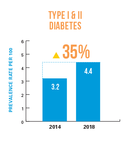 Type I & II Diabetes