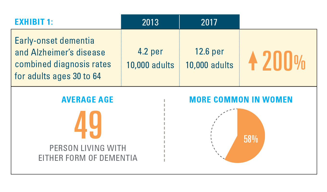 Exhibit 1: Early-onset dementia and Alzheimer's disease combined diagnosis rates for adults ages 30 to 64