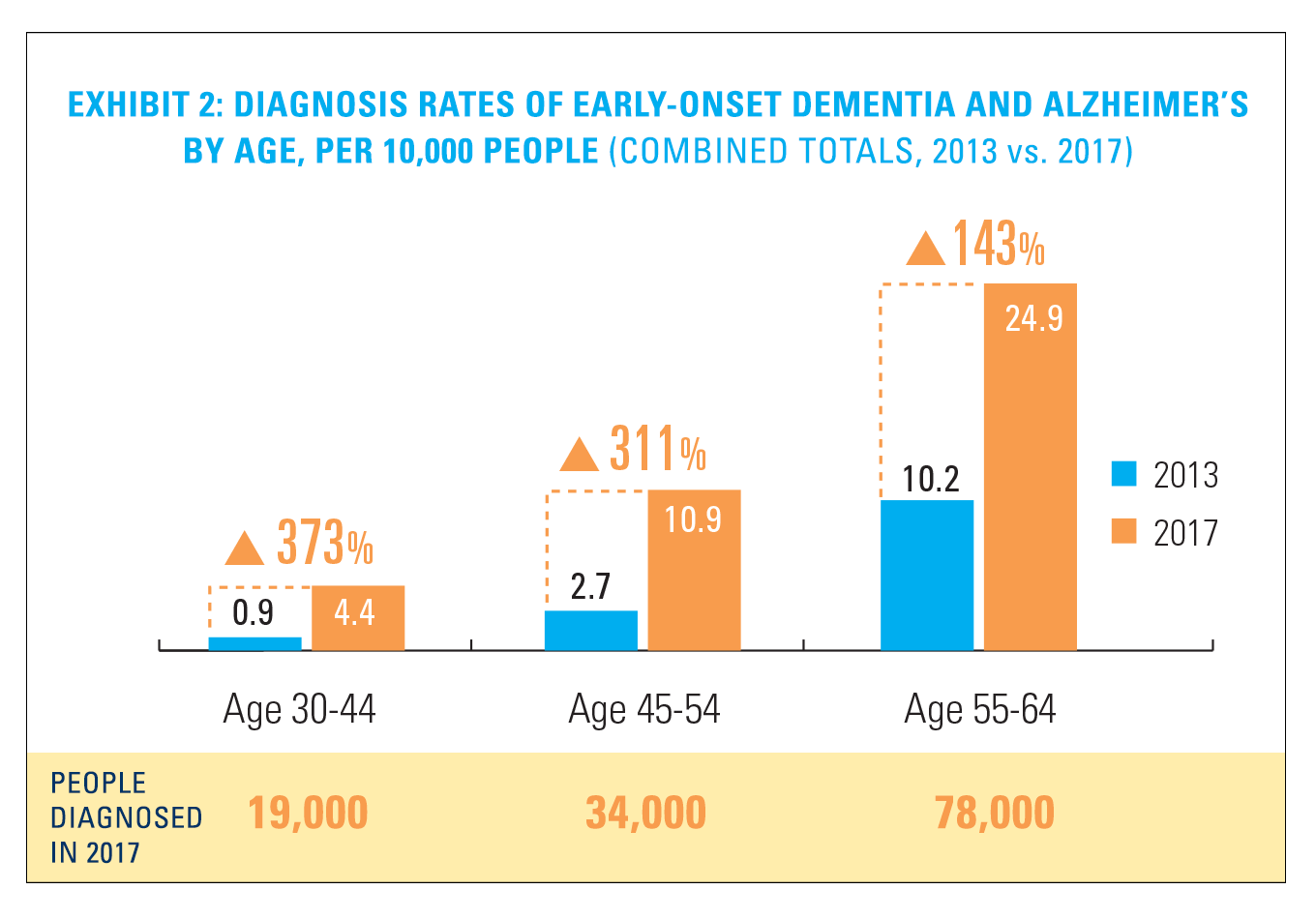 Exhibit 2: Diagnosis Rates of Early-Onset Dementia and Alzheimer's by Age, per 10,000 People (Combined Totals, 2013 vs. 2017)