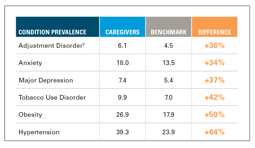 EXHIBIT 2: CONDITION PREVALANCE AMONG CAREGIVERS VS. BENCHMARK, 2018 (PER 100)