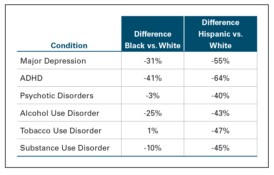 DIFFERENCE IN DIAGNOSIS RATES OF BEHAVIORAL HEALTH CONDITIONS FOR MILLENNIALS BY RACE/ETHNICITY, 2018