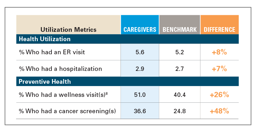 EXHIBIT 3: HEALTH SCREENINGS OF CAREGIVERS VS. BENCHMARK, 2018
