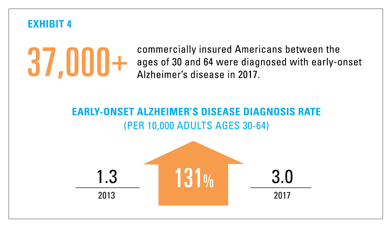 Infographic showing that over 37,000 commercially insured Americans, age 30-64, were diagnosed with early-onset Alzheimer's in 2017—a 131% increase from 2013.