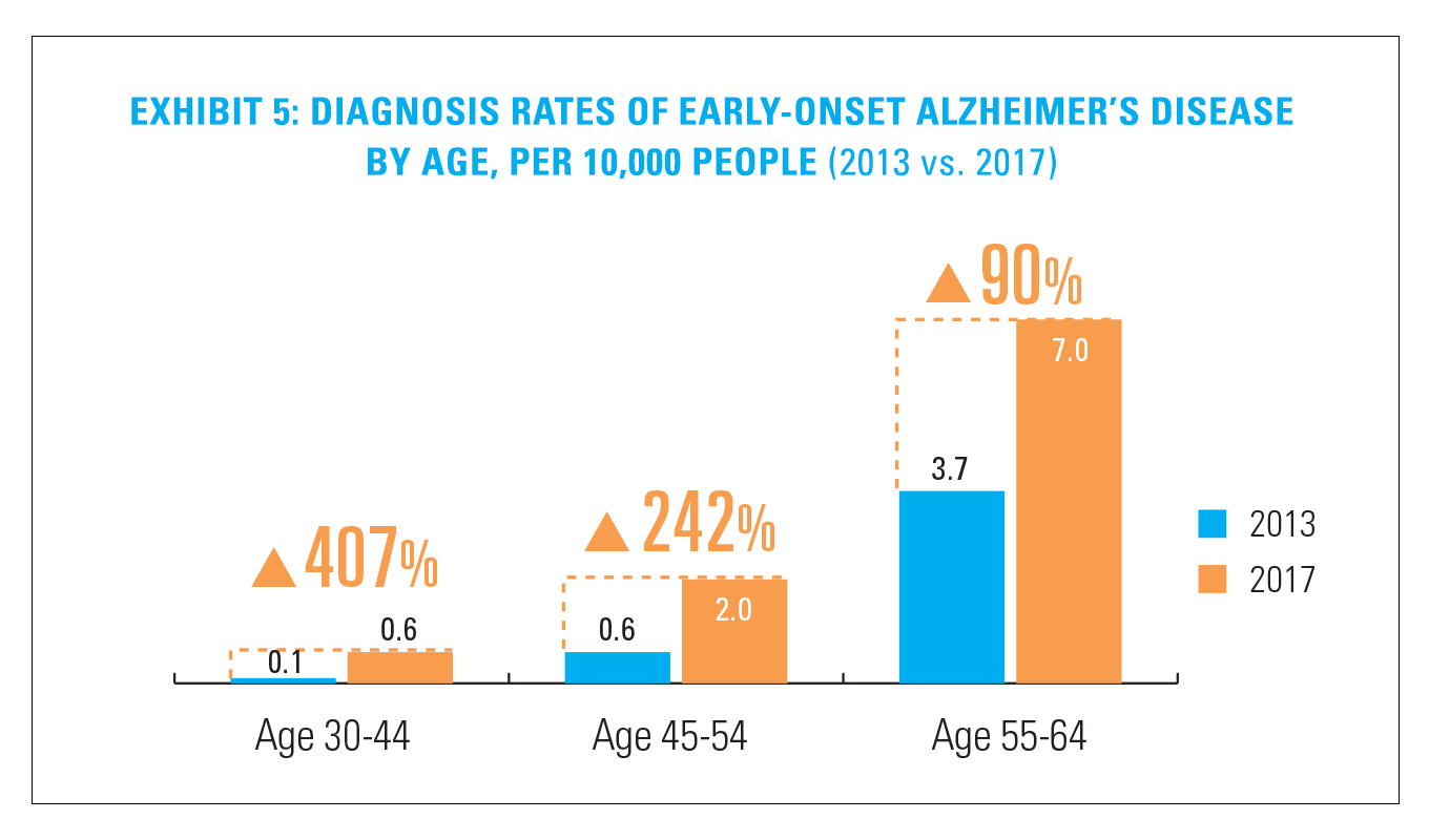 Exhibit 5: Diagnosis Rates of Early-Onset Alzheimer's Disease by Age, per 10,000 People (2013 vs. 2017)