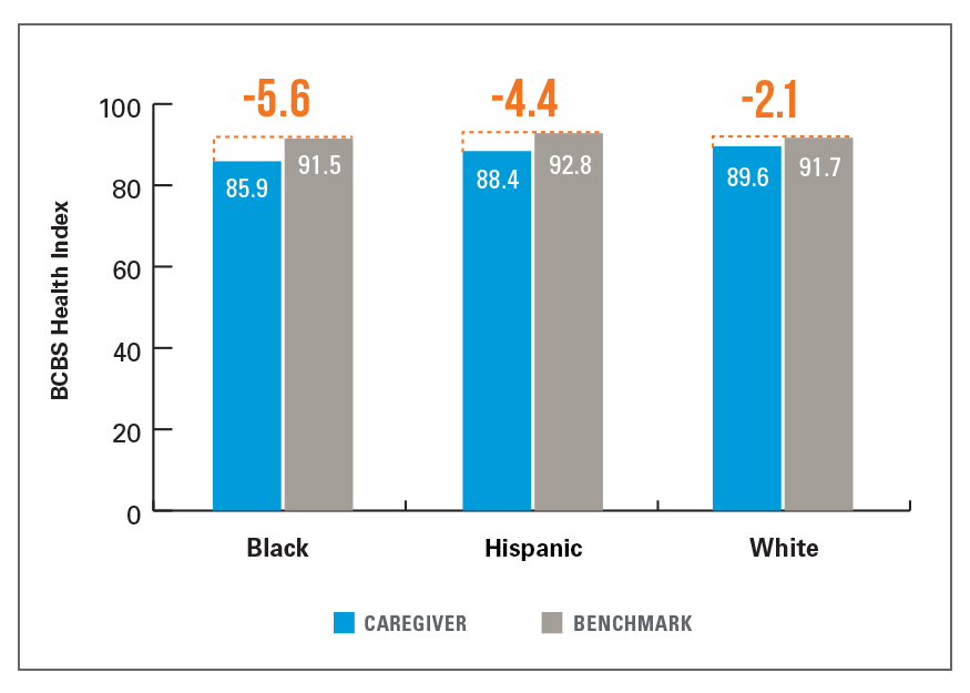 EXHIBIT 5: HEALTH INDEX OF CAREGIVERS VS. BENCHMARK BY COMMUNITY, 2018