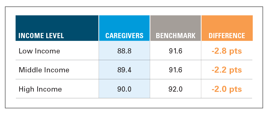 EXHIBIT 6: HEALTH INDEX OF CAREGIVERS VS. BENCHMARK BY INCOME LEVEL, 2018