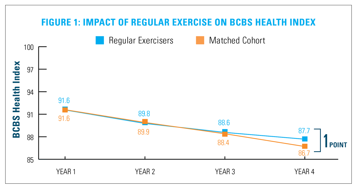 Figure 1 - Impact of Regular Exercise on BCBS Health Index