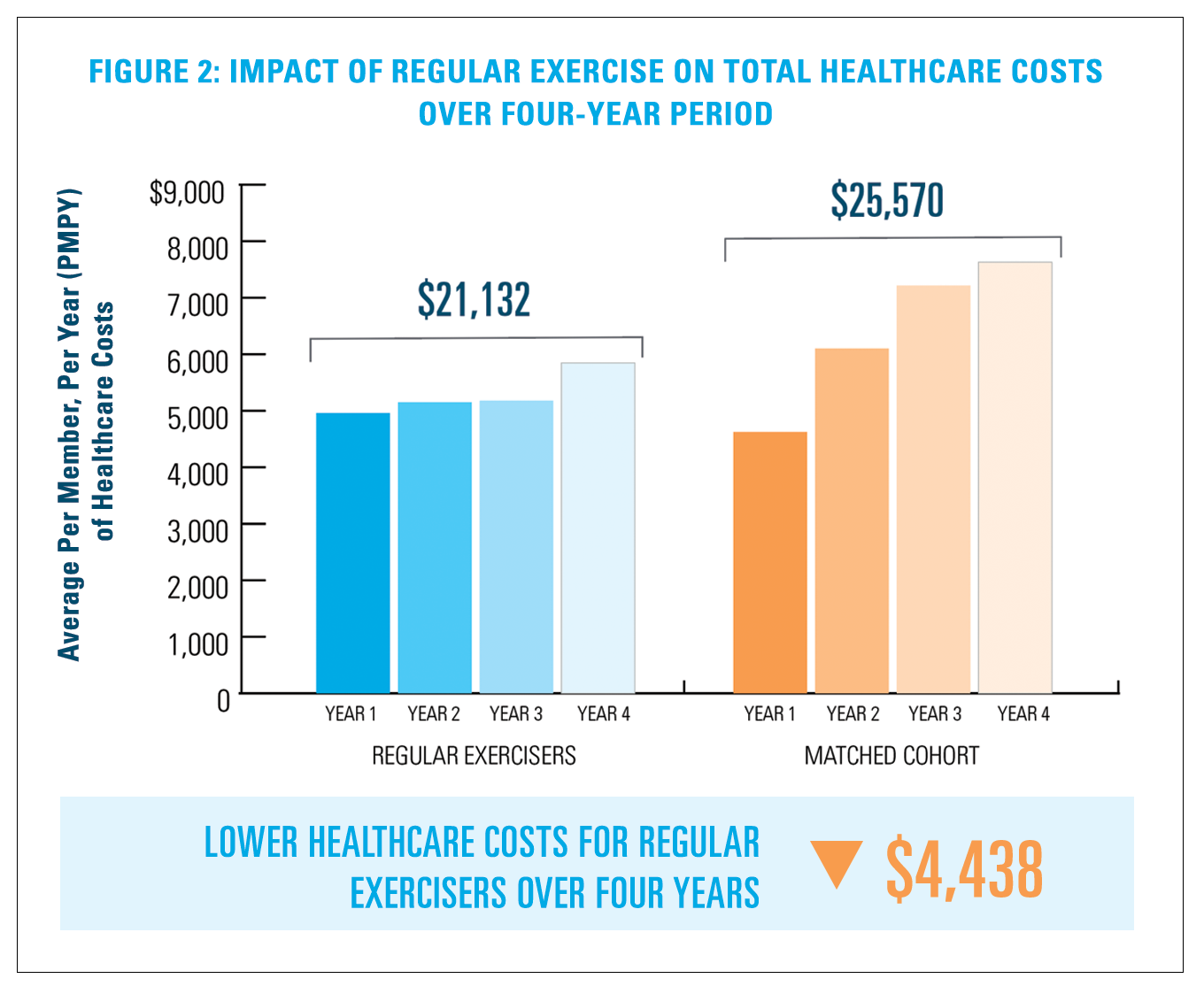 Figure 2: Impact of Regular Exercise on Total Healthcare Costs over Four Year Period