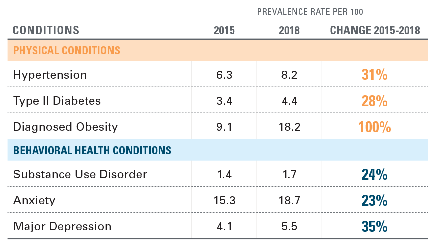 EXHIBIT 1: PREVALENCE OF PRE-EXISTING CONDITIONS PRIOR TO PREGNANCY, 2015-2018