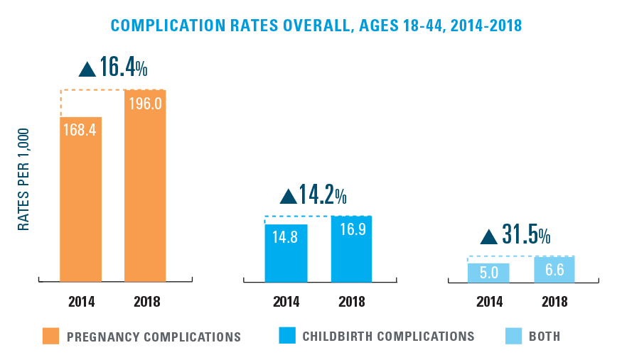 COMPLICATION RATES (PER 1,000) OVERALL, AGES 18-44, 2014-2018