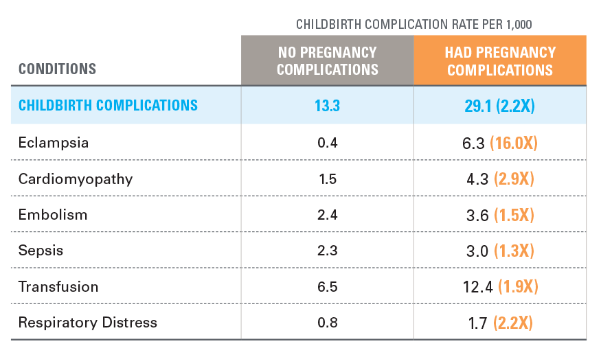 CHILDBIRTH COMPLICATION RATE PER 1,000