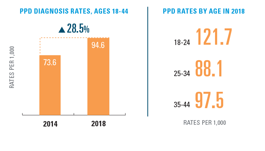 EXHIBIT 5: RATE OF POSTPARTUM DEPRESSION (PPD) BY AGE, 2014-2018