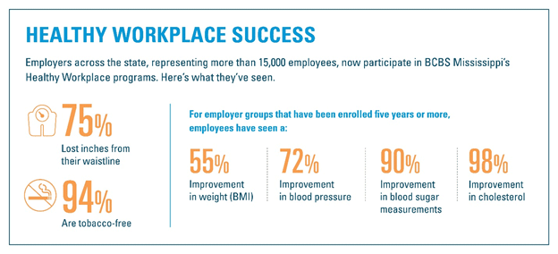 Healthy Workplace Success Infographic