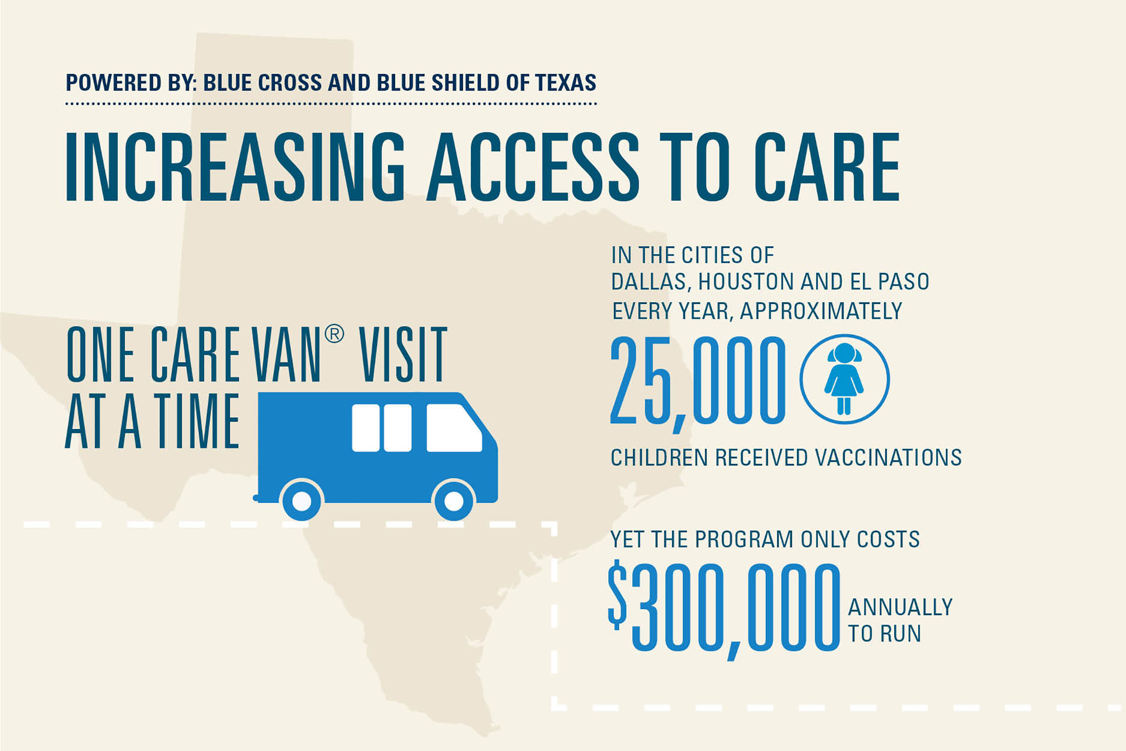 Increasing access to care infographic