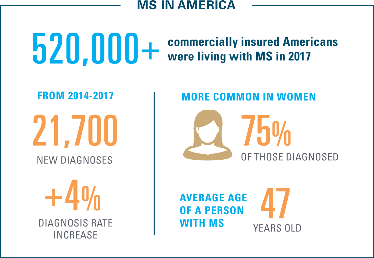 Diagnosis of Multiple Sclerosis in America Infographic