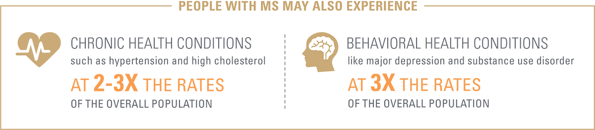 People with Multiple Sclerosis may also experience chronic and behavioral health conditions