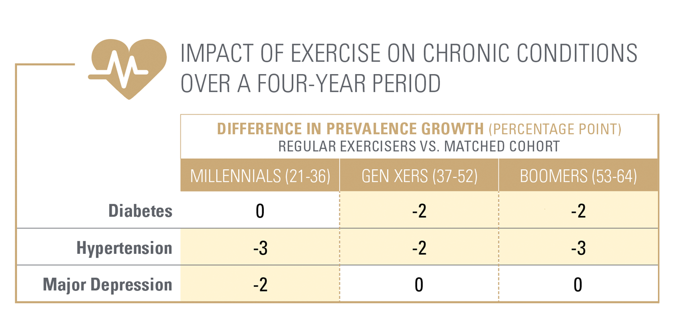 Impact of Exercise on Chronic Conditions over a Four Year Period