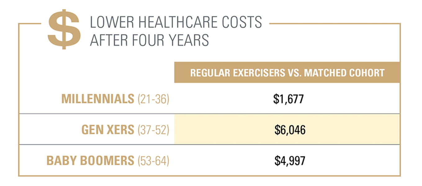 Lower Healthcare Costs after Four Years