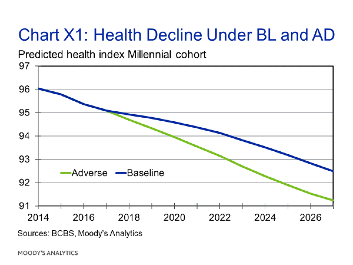 Chart X1: Health Decline Under BL and AD